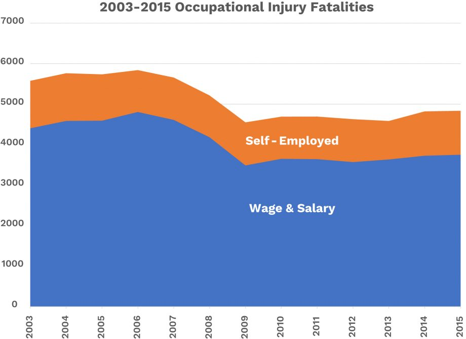 2003-2015 Occupational Injury Fatalities
