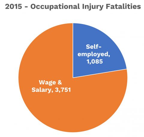 2015 Occupational Fatalities